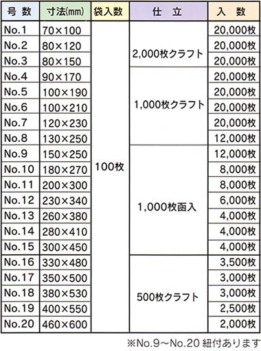 ポリ規格袋0.03,梱包資材・化成品,キング印紙製品,坂田紙工